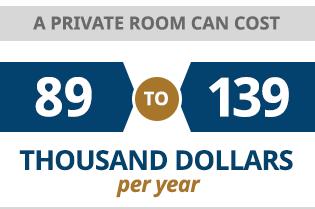 Average Cost Private Room Nursing Home