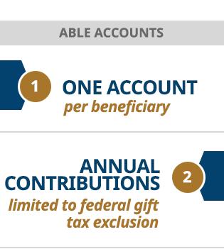 Pennsylvania ABLE Accounts | Hazen Law Group